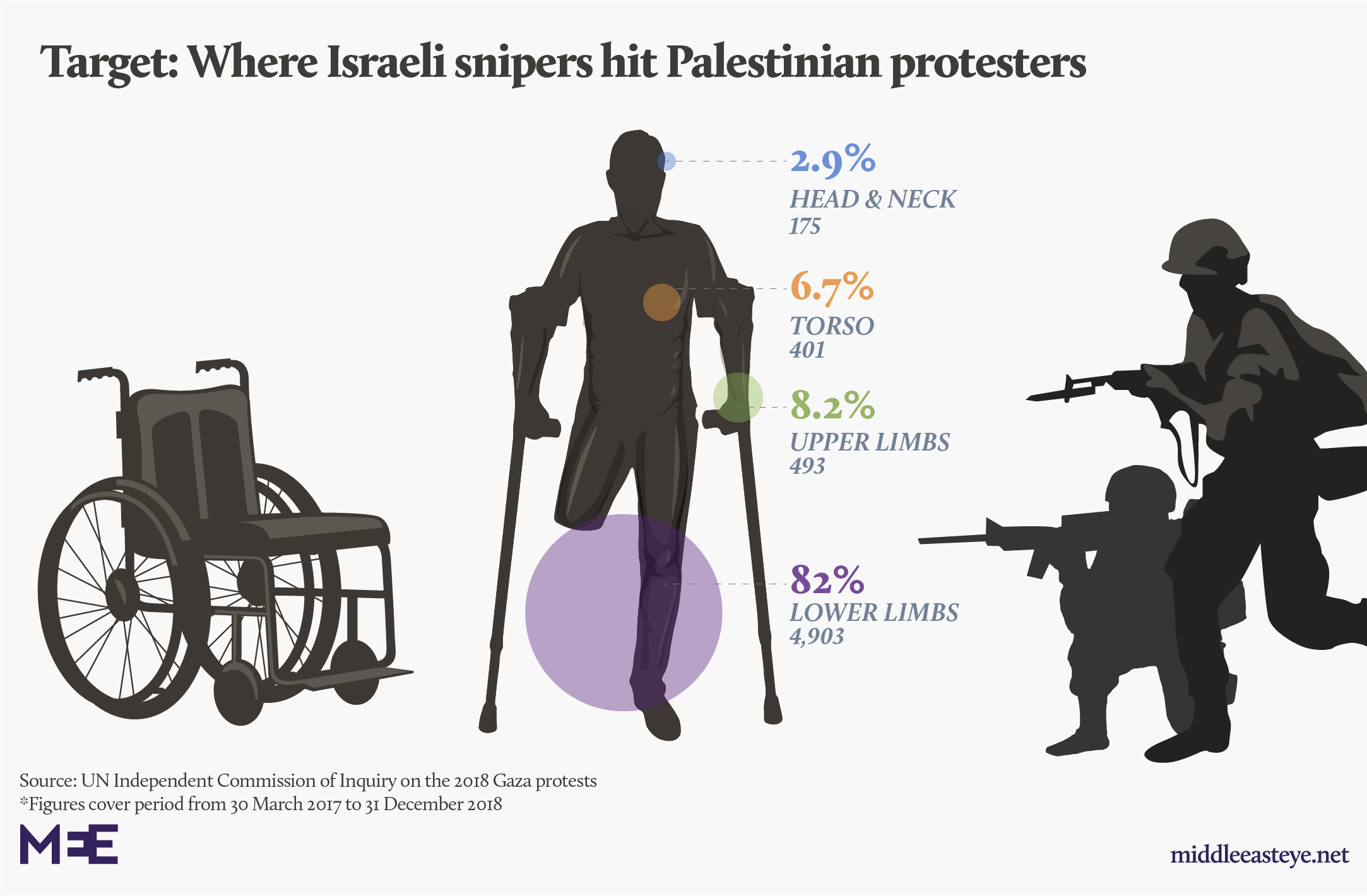 Palestinians wounded in Gaza graphic (MEE)