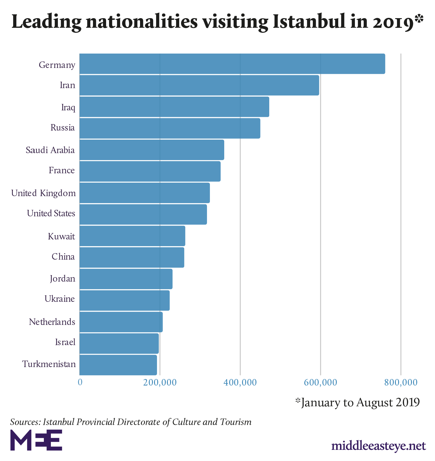 Chinese tourists were the tenth-largest source of tourism for Istanbul (MEE)